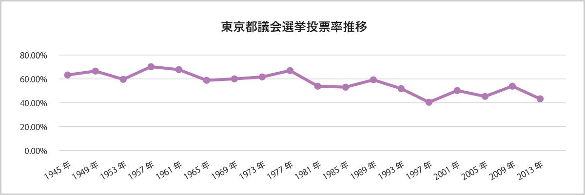 都議選投票率推移