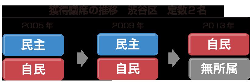 渋谷区議席推移