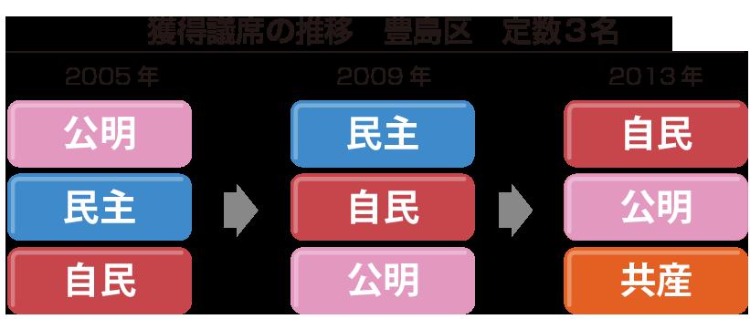 豊島区議席推移