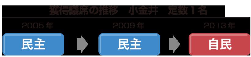 小金井市議席推移
