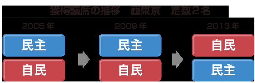 西東京市議席推移