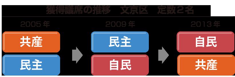 文京区議席推移